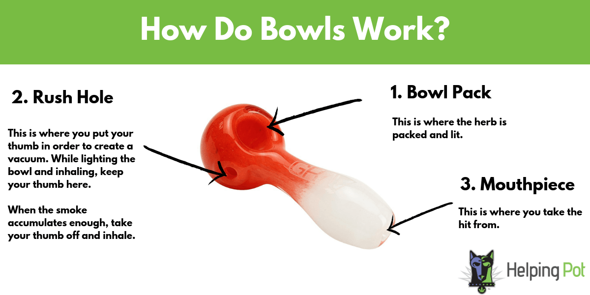 how-bowls-work