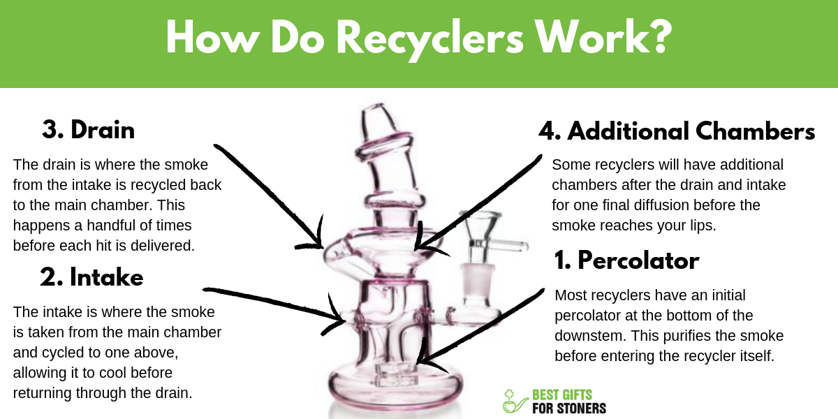 How Do Recyclers Work