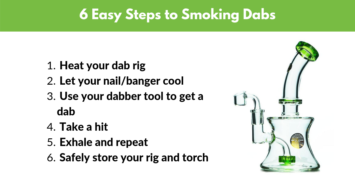 beginners-guide-to-dabbing-concentrateshow to smoke dabs in 6 steps
