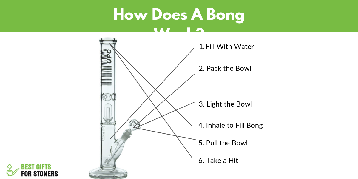 How Does A Bong Work - How to Hit A Bong