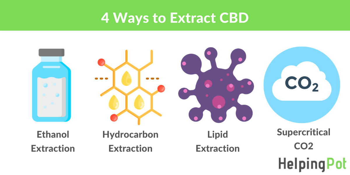 how do you extract cbd - how to make cbd oil