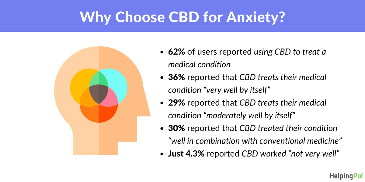 why cbd for anxiety